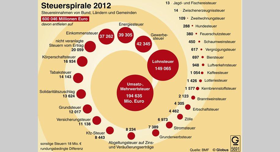 Steuerspirale 2012