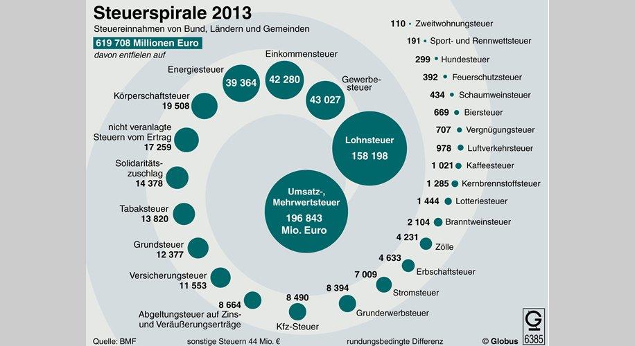 Steuerspirale 2013