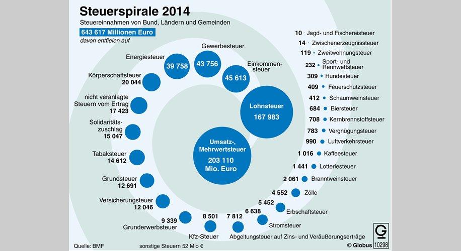Steuerspirale 2014
