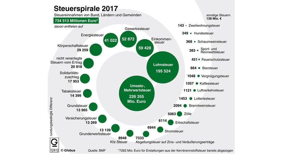 Steuerspirale 2017
